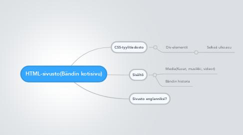 Mind Map: HTML-sivusto(Bändin kotisivu)