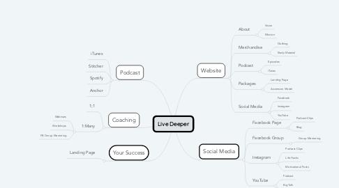Mind Map: Live Deeper