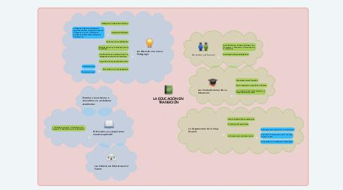 Mind Map: LA EDUCACIÓN EN  TRANSICIÓN