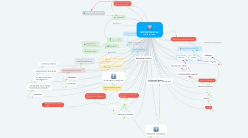 Mind Map: SOCIOLOGÍA DE LA  EDUCACIÓN.