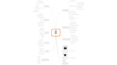 Mind Map: MHS HOME