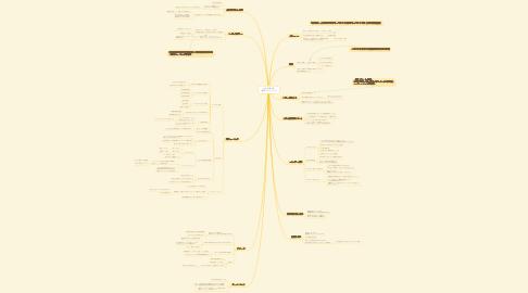 Mind Map: 0-Club第1話 達成フォーミュラ