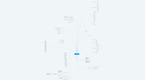 Mind Map: who is Kazakh?