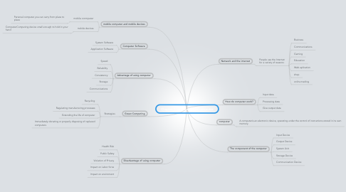 Mind Map: Chapter 1 Introduction to computer