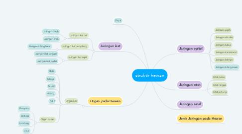 Mind Map: struktir hewan