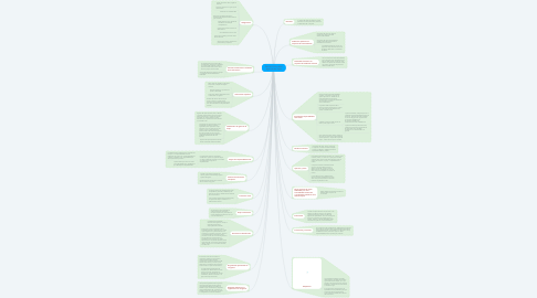 Mind Map: DECRETO 301/2002 Agencias de Viajes