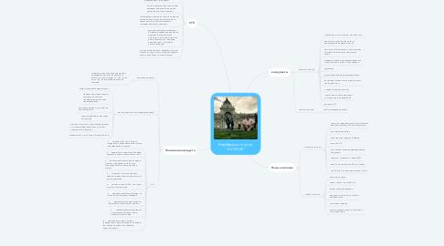 """Mind Map: Барбершоп студия """"AVIATOR"""""""
