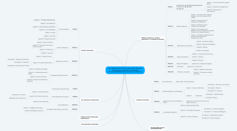 Mind Map: LEY GENERAL DEL SISTEMA FINANCIERO PERUANO Y DEL SISTEMA DE SEGUROS Y ORGÁNICA  DE LA SUPERINTENDENCIA DE BANCA Y SEGUROS