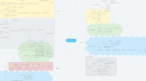 Mind Map: BetterWorkOUT