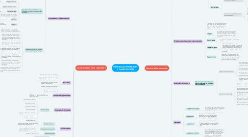 Mind Map: USABILIDAD INMERSIÓN Y GAMIFICACIÓN