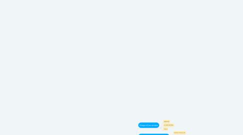 Mind Map: Teorías  de la  Inmersión