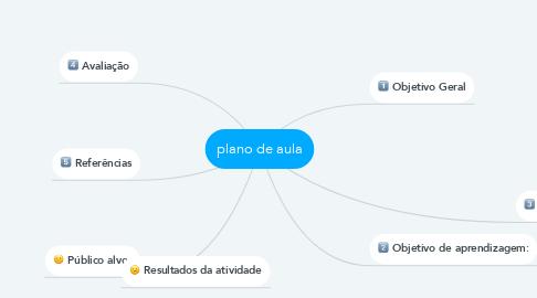 Mind Map: plano de aula