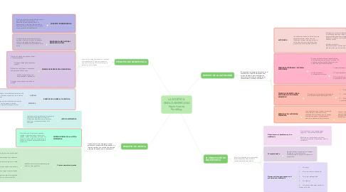 Mind Map: LA BIOÉTICA ANGLOAMERICANA Keyla Huerta Nudding