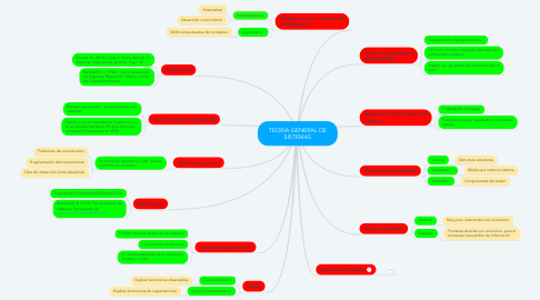 Mind Map: TEORIA GENERAL DE SISTEMAS