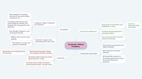 Mind Map: Facebook's Ethical Problems.