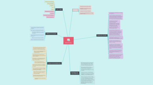 Mind Map: Lehrvertag