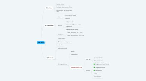 Mind Map: Lodo de ETA