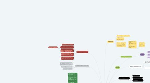 Mind Map: ENDOSSO