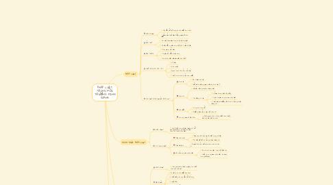 Mind Map: PHÁP LUẬT TRONG MÔI TRƯỜNG KINH DOANH