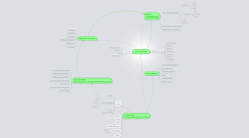 Mind Map: In The Classroom