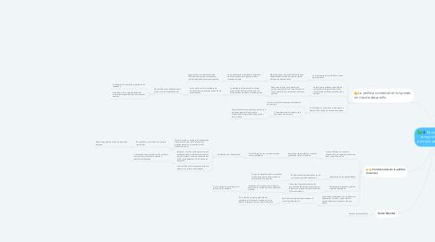 Mind Map: Comprendiendo la competitividad como principio de desempeño.