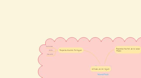 Mind Map: semiótica