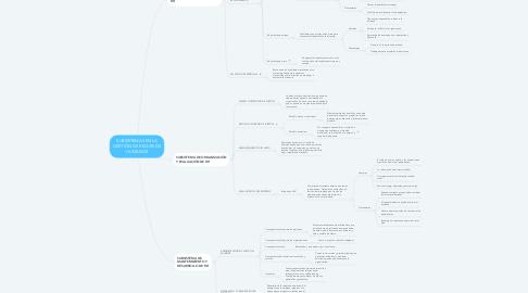Mind Map: SUBSISTEMAS EN LA GESTIÓN DE RECURSOS HUMANOS