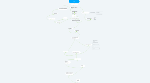 Mind Map: Los adolescentes y las redes sociales