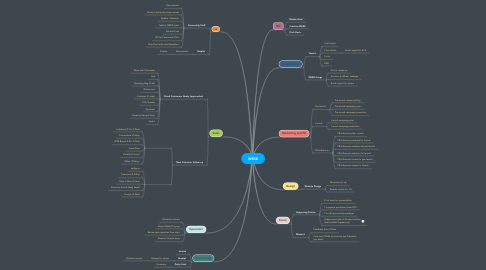 Mind Map: WERK