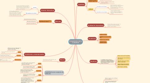 Mind Map: Componentes de la Usabilidad