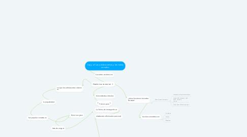 Mind Map: Copy of Los adolescentes y las redes sociales