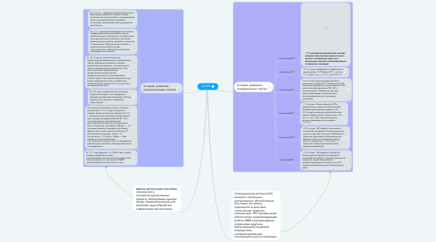 Mind Map: ОС И ВС
