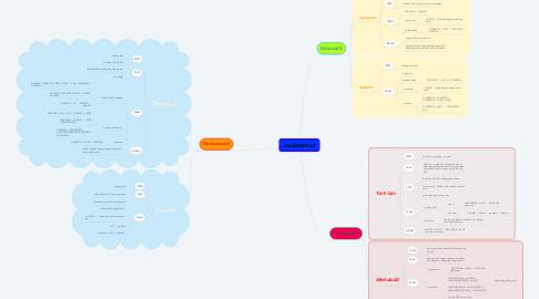 Mind Map: CACBOHIDRAT