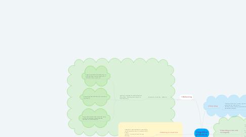 Mind Map: Cognitive processes