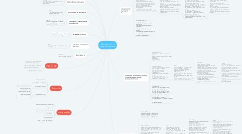 Mind Map: ЦА тренинга по предназначению