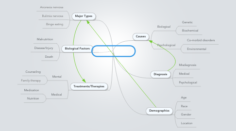 Mind Map: Eating Disorders