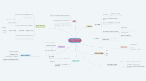 Mind Map: ACCOMPAGNEMENT PERSONNALISE