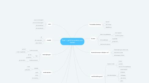 Mind Map: Doel = geld inzamelen voor tenten