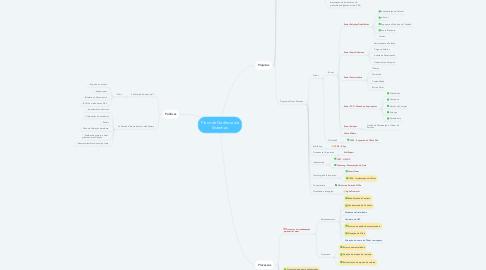 Mind Map: Plano de Gerência de Sistemas