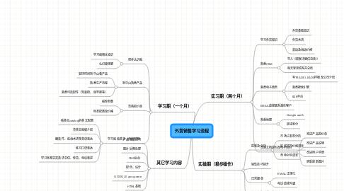 Mind Map: 外贸销售学习流程