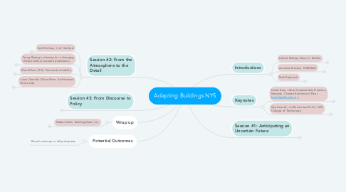 Mind Map: Adapting Buildings NYS