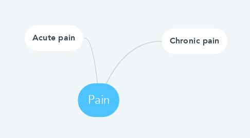 Mind Map: Pain