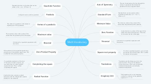 Mind Map: Math Vocabulary