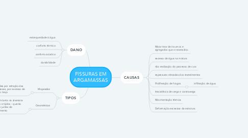 Mind Map: FISSURAS EM ARGAMASSAS