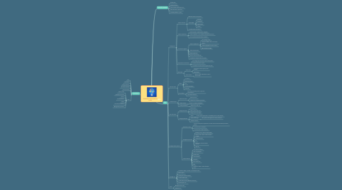 Mind Map: Platforma online servicii audio