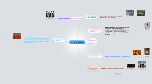 Mind Map: LA HIPOCRESIA