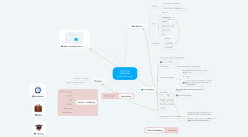 Mind Map: Advertise $300/day short term goal