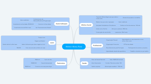 Mind Map: Welton Abreu Rosa