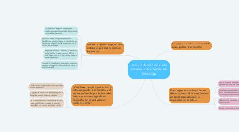 Mind Map: Uso y adecuación de la impresión y el video en SketchUp