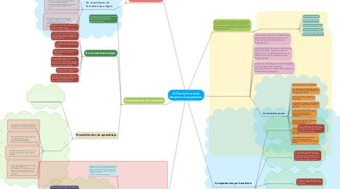 Mind Map: El Plan de Formación Basado en Competencias